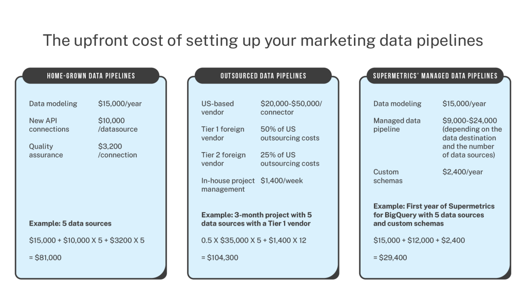 the upfront cost of setting up a marketing data pipeline