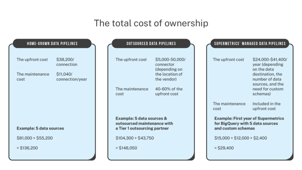 The total cost of building and maintaining marketing data pipelines