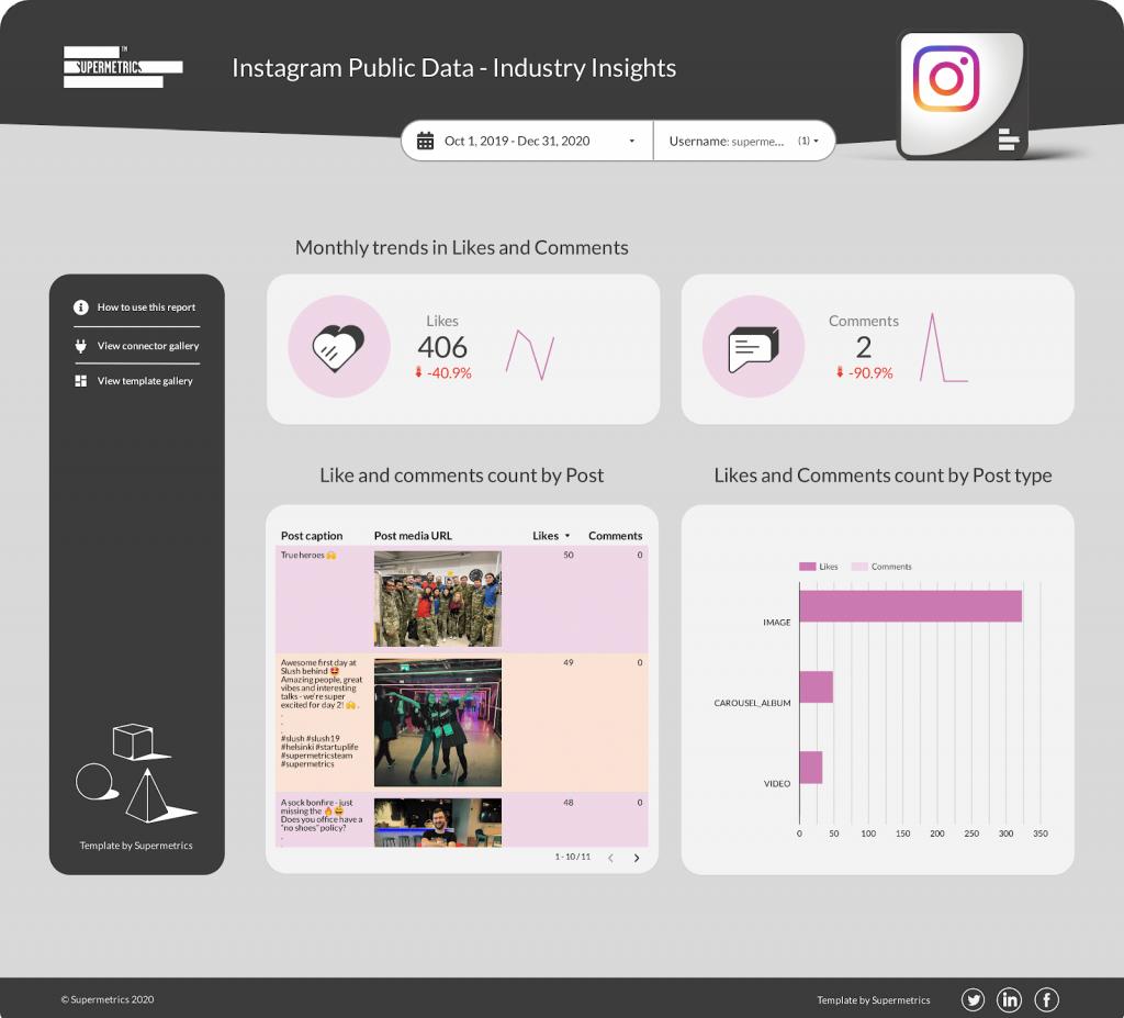 Instagram Public Data - Industry Insights