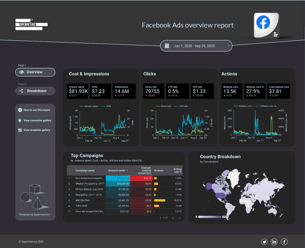 Facebook Ads overview report