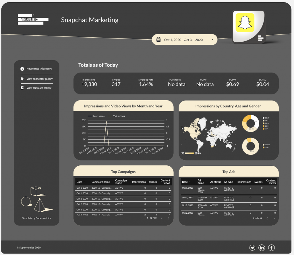 Snapchat Marketing dashboard