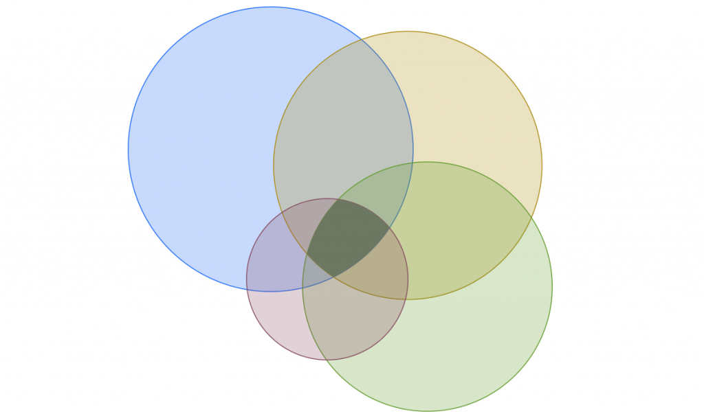 four circles crossing over each other representing the crossover between paid search, direct, organic search, and referral