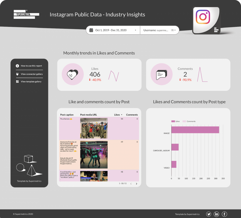 Instagram industry insights template