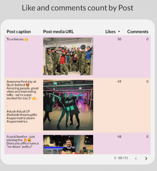 Monitor competitors on Instagram - Likes and comments