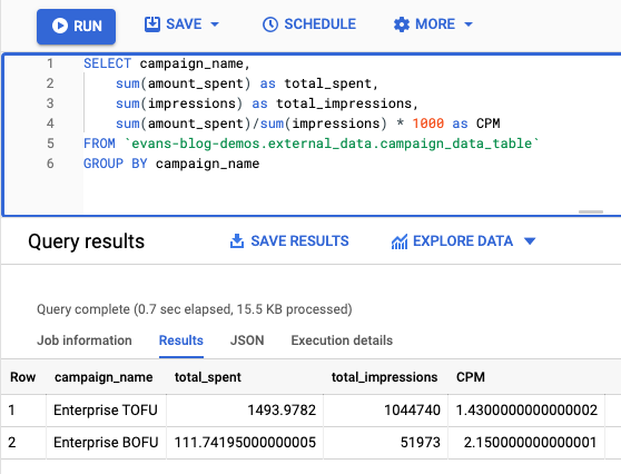 SQL query to find out average CPM by campaign