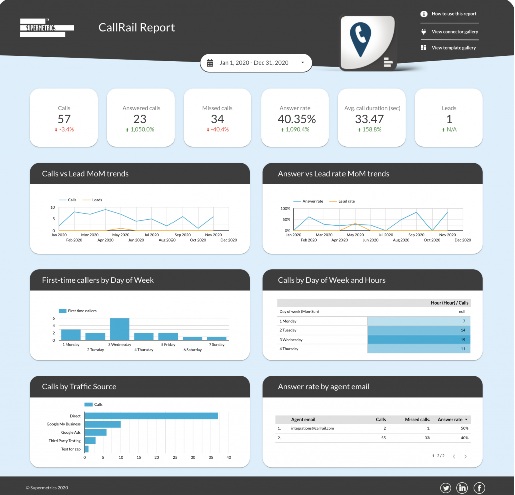 CallRail call tracking dashboard for Data Studio