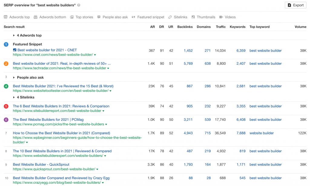 """serp overview for """"best website builders"""""""