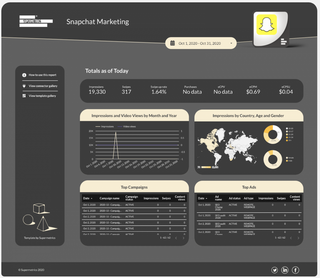 Snapchat Ads overview performance dashboard