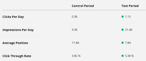 SEO testing control period vs. test period