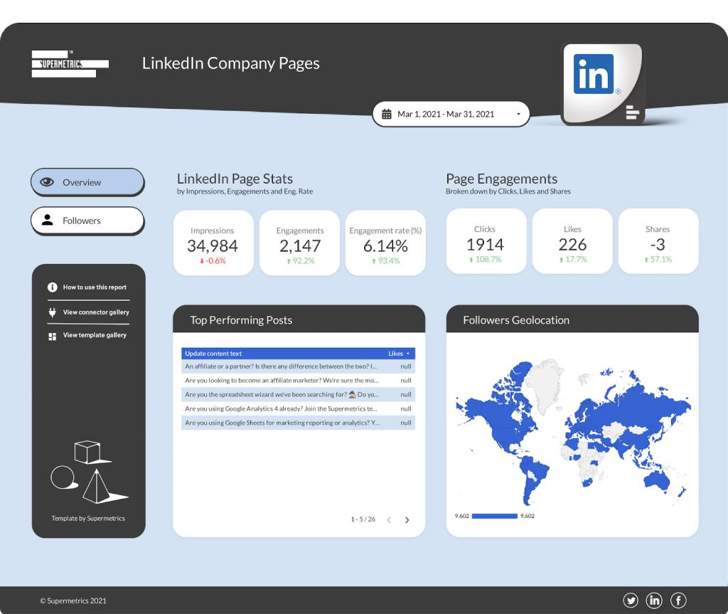 LinkedIn company page overview - Google Data Studio