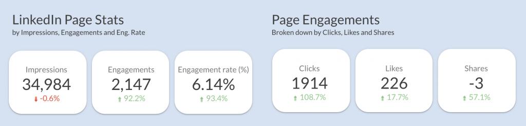 Linkedin company page performance