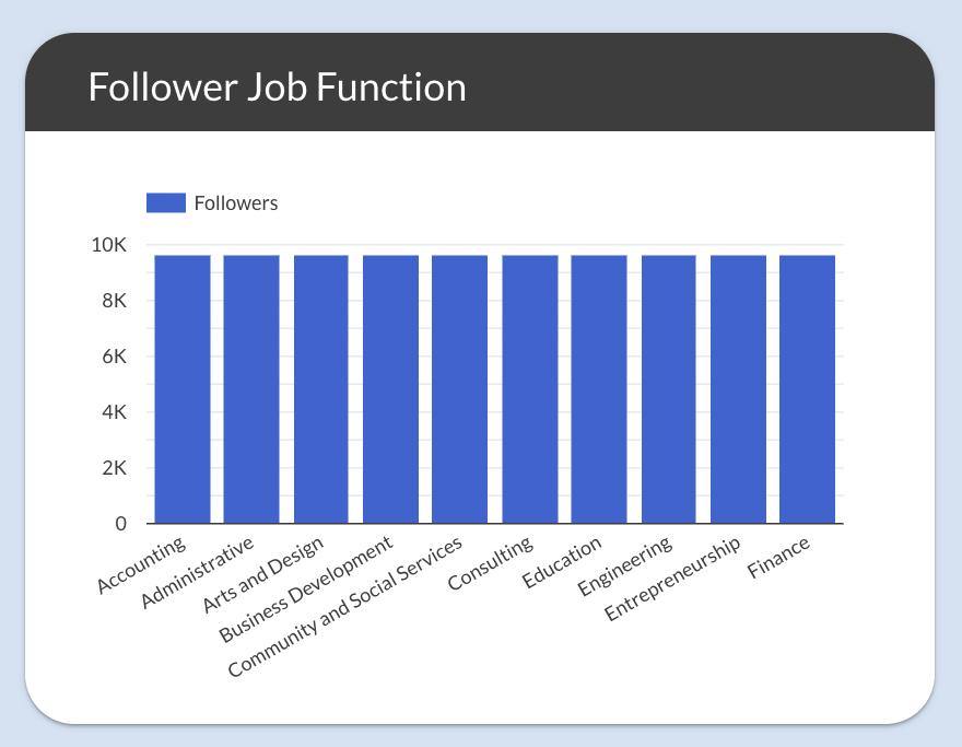 LinkedIn page template - follower job function
