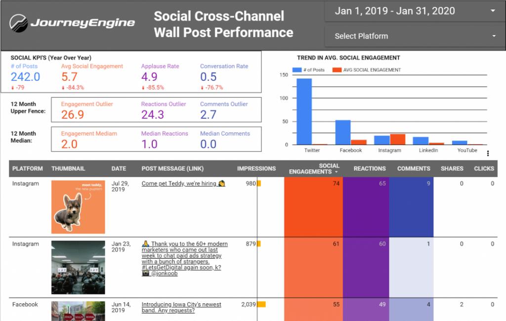 Social media ROI dashboard