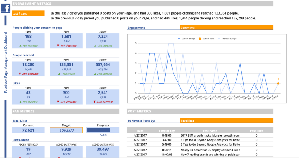 Facebook Page template in Google Sheets