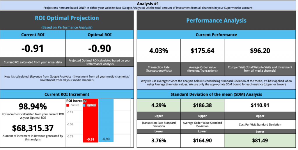 Ecommerce performance dashboard in Google Sheets with Google Ads, Google Analytics and Facebook Ads.