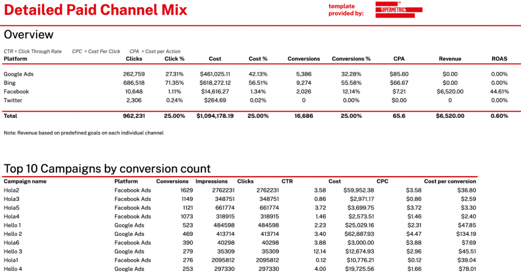 Detailed paid channel mix report in Google Sheets with Facebook Ads, Google Ads, Microsoft Ads and Twitter Ads.