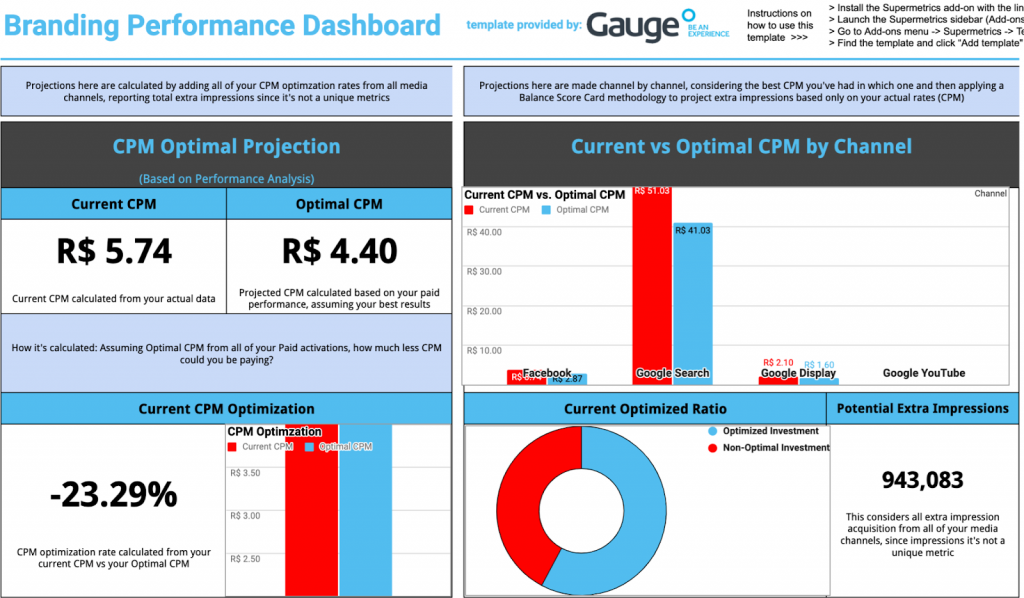 Paid social performance report in Google Sheets with Facebook Ads, Google Ads and Google Analytics.