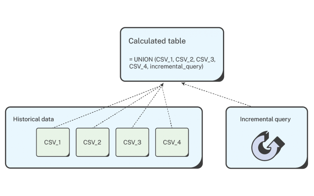 How to use CSVs and incremental queries to load data to Power BI