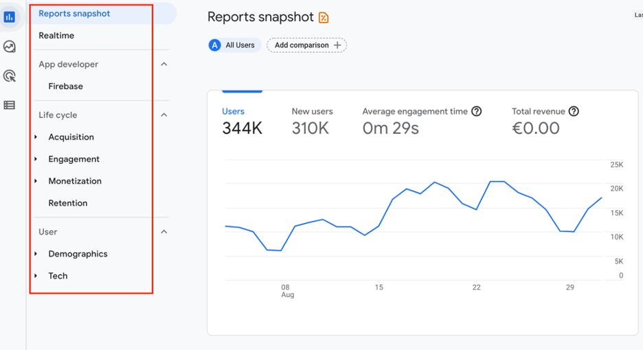 Default (or standard) reports in Google Analytics 4