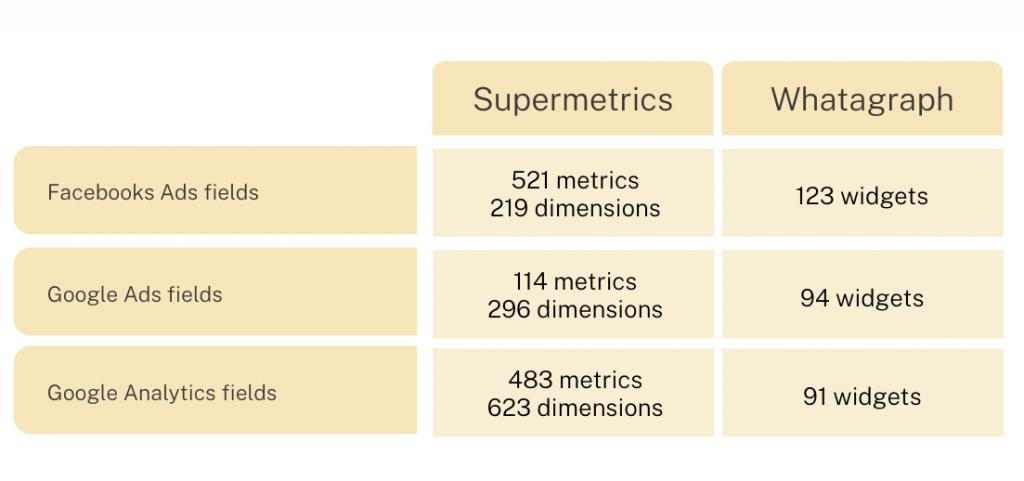 Supermetrics vs. Whatagraph: Connector quality comparison