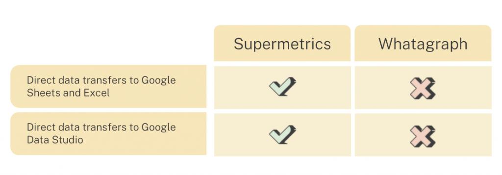 Supermetrics vs. Whatagraph: destination comparison
