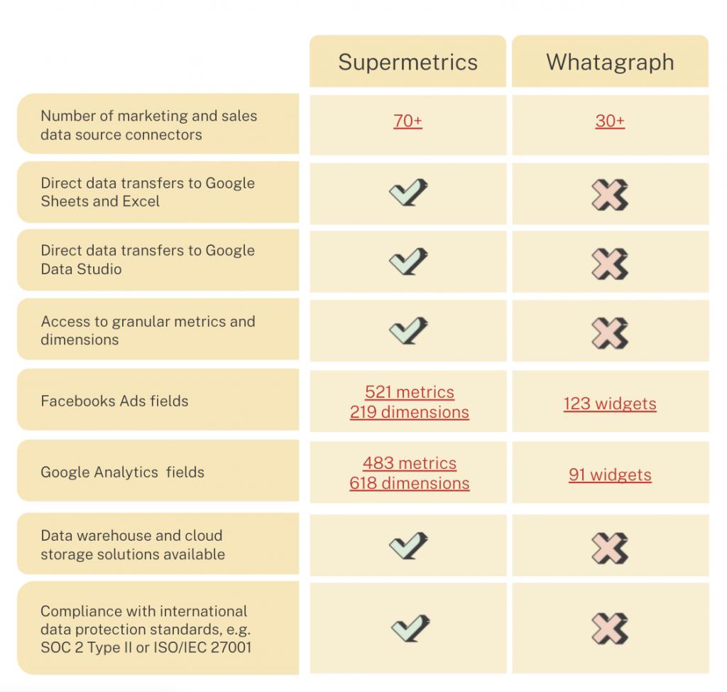 Supermetrics vs. Whatagraph comparison
